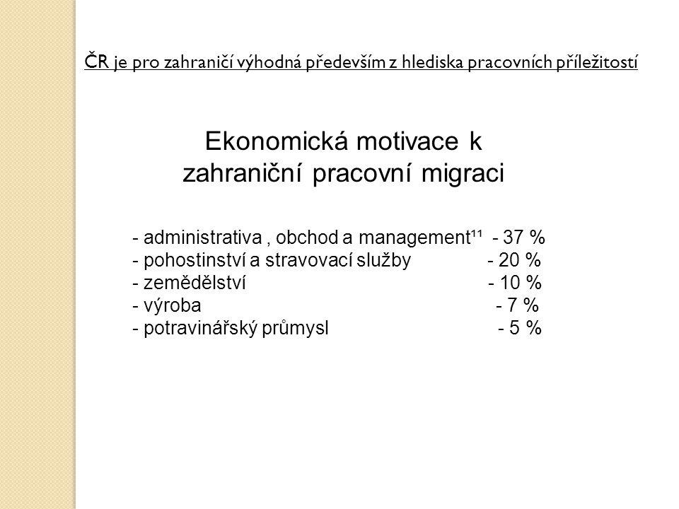 Ekonomická motivace k zahraniční pracovní migraci - administrativa, obchod a management¹¹ - 37 % - pohostinství a stravovací služby - 20 % - zemědělst