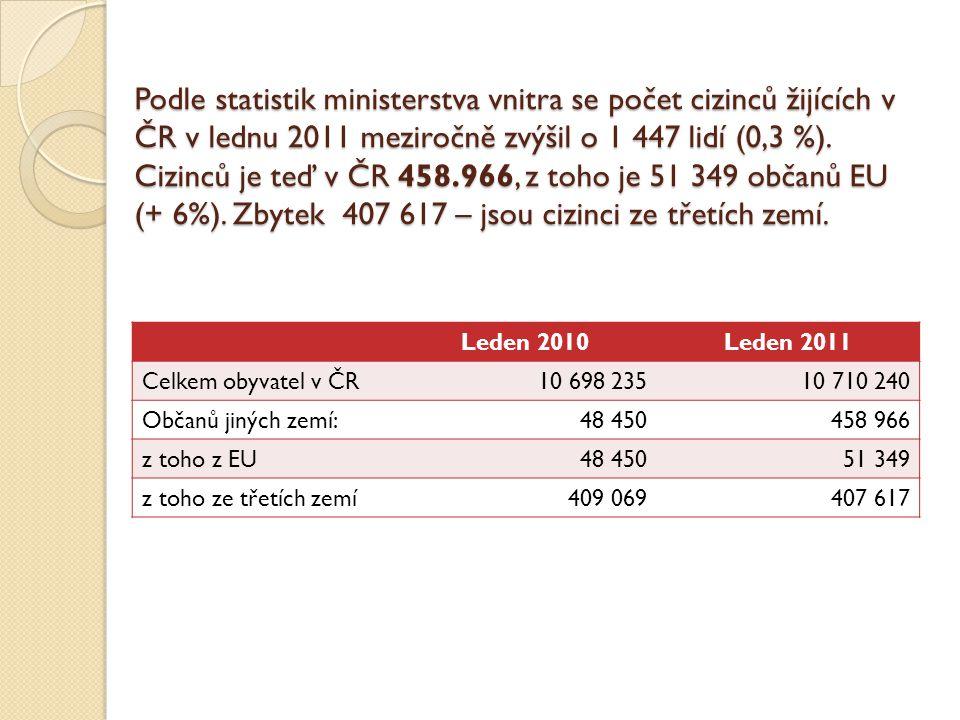 Podle statistik ministerstva vnitra se počet cizinců žijících v ČR v lednu 2011 meziročně zvýšil o 1 447 lidí (0,3 %). Cizinců je teď v ČR 458.966, z