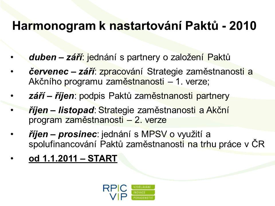 Harmonogram k nastartování Paktů - 2010 duben – září: jednání s partnery o založení Paktů červenec – září: zpracování Strategie zaměstnanosti a Akčního programu zaměstnanosti – 1.