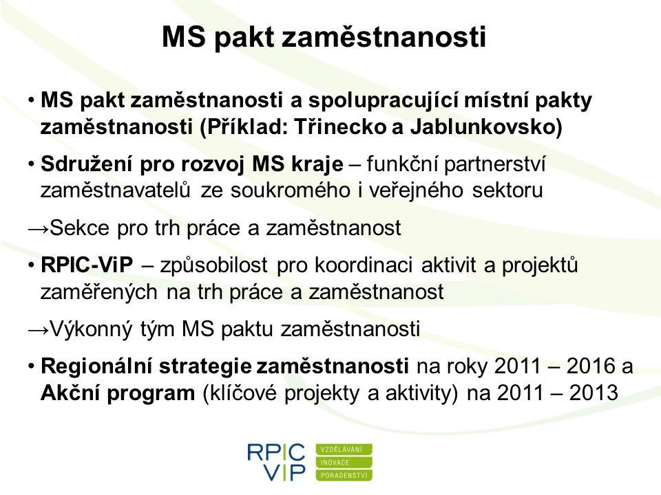MS pakt zaměstnanosti MS pakt zaměstnanosti a spolupracující místní pakty zaměstnanosti (Příklad: Třinecko a Jablunkovsko) Sdružení pro rozvoj MS kraje – funkční partnerství zaměstnavatelů ze soukromého i veřejného sektoru →Sekce pro trh práce a zaměstnanost RPIC-ViP – způsobilost pro koordinaci aktivit a projektů zaměřených na trh práce a zaměstnanost →Výkonný tým MS paktu zaměstnanosti Regionální strategie zaměstnanosti na roky 2011 – 2016 a Akční program (klíčové projekty a aktivity) na 2011 – 2013