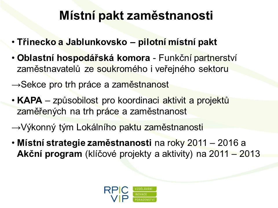 Místní pakt zaměstnanosti Třinecko a Jablunkovsko – pilotní místní pakt Oblastní hospodářská komora - Funkční partnerství zaměstnavatelů ze soukromého i veřejného sektoru →Sekce pro trh práce a zaměstnanost KAPA – způsobilost pro koordinaci aktivit a projektů zaměřených na trh práce a zaměstnanost →Výkonný tým Lokálního paktu zaměstnanosti Místní strategie zaměstnanosti na roky 2011 – 2016 a Akční program (klíčové projekty a aktivity) na 2011 – 2013