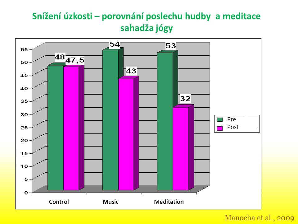Manocha et al., 2009 Pre Post ControlMusicMeditation N=2385 Snížení úzkosti – porovnání poslechu hudby a meditace sahadža jógy