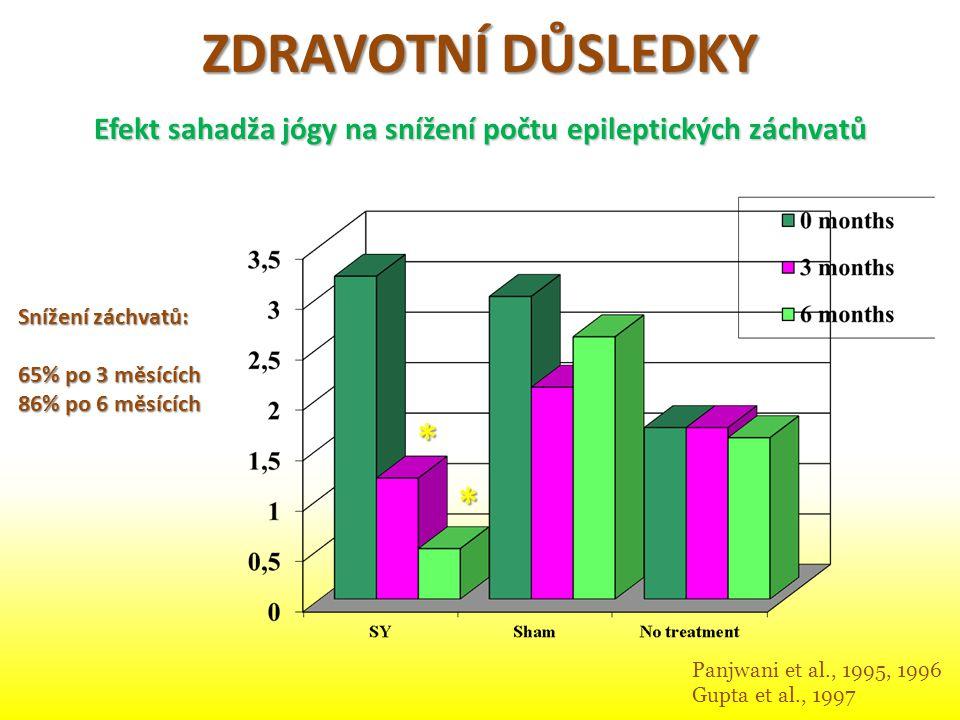 ZDRAVOTNÍ DŮSLEDKY Efekt sahadža jógy na snížení počtu epileptických záchvatů Panjwani et al., 1995, 1996 Gupta et al., 1997 Snížení záchvatů: 65% po