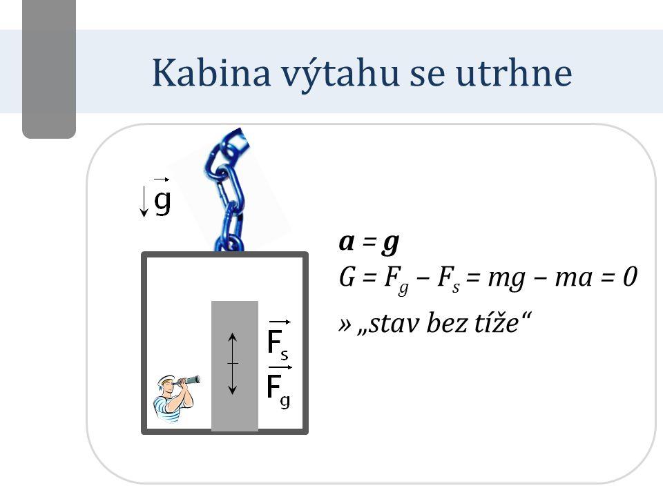 """Kabina výtahu se utrhne a = g G = F g – F s = mg – ma = 0 » """"stav bez tíže"""