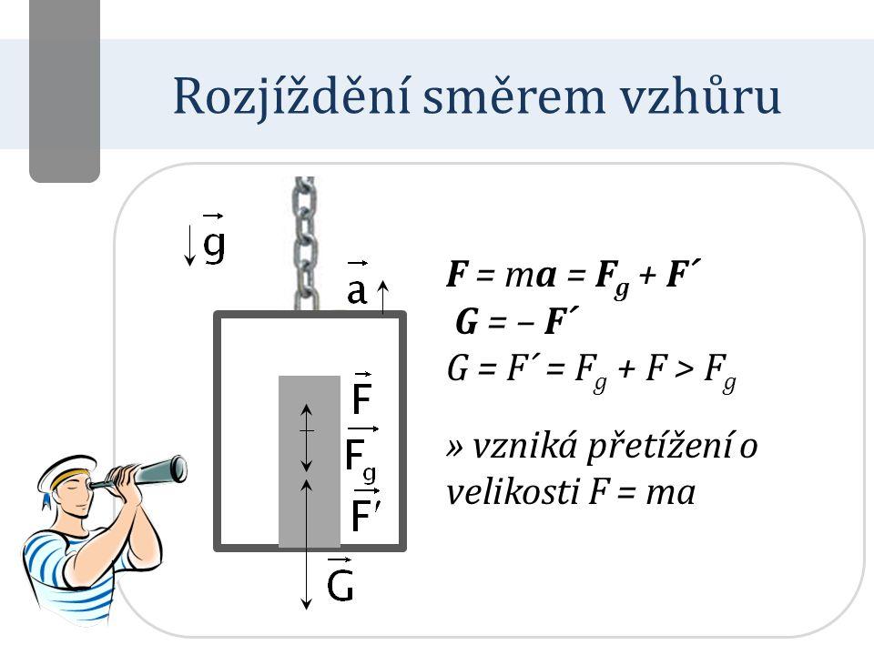 Rozjíždění směrem dolů F = ma = F g + F´ F´ = F g – F = mg – ma G = – F´ G = F´ = F g – F < F g