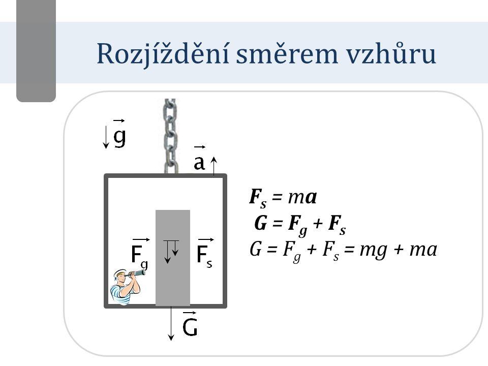 Rozjíždění směrem dolů F s = – ma G = F g + F s G = F g – F s = mg – ma