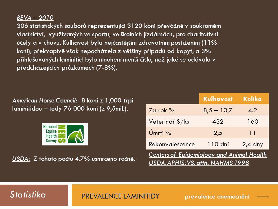 Statistika PREVALENCE LAMINITIDY prevalence onemocnění American Horse Council: 8 koní z 1,000 trpí laminitidou – tedy 76 000 koní (z 9,5mil.).