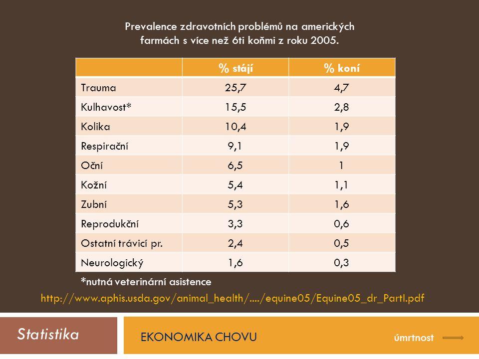 Statistika EKONOMIKA CHOVU úmrtnost http://www.aphis.usda.gov/animal_health/..../equine05/Equine05_dr_PartI.pdf % stájí% koní Trauma25,74,7 Kulhavost*15,52,8 Kolika10,41,9 Respirační9,11,9 Oční6,51 Kožní5,41,1 Zubní5,31,6 Reprodukční3,30,6 Ostatní trávicí pr.2,40,5 Neurologický1,60,3 Prevalence zdravotních problémů na amerických farmách s více než 6ti koňmi z roku 2005.