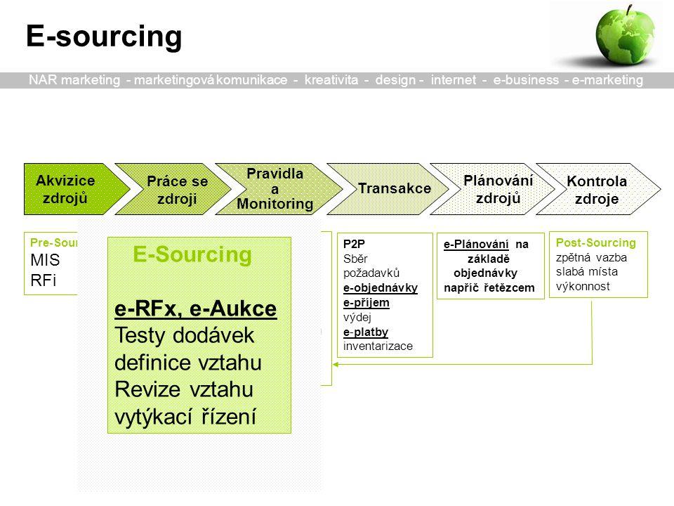 Akvizice zdrojů Transakce Plánování zdrojů Práce se zdroji Pravidla a Monitoring Pre-Sourcing MIS RFi E-Sourcing -e-RFx, RFq -e-Aukce Testy dodávek -definice vztahu Revize vztahu -vytýkací řízení P2P Sběr požadavků e-objednávky e-příjem výdej e-platby inventarizace RFp, Pravidla e-Katalog: -Dodavatelů -Položek Monitoring Rozbory nákladů Hodnocení kvality a služeb Připomínky e-Plánování na základě objednávky napříč řetězcem E-sourcing Kontrola zdroje Post-Sourcing zpětná vazba slabá místa výkonnost E-Sourcing e-RFx, e-Aukce Testy dodávek definice vztahu Revize vztahu vytýkací řízení NAR marketing - marketingová komunikace - kreativita - design - internet - e-business - e-marketing