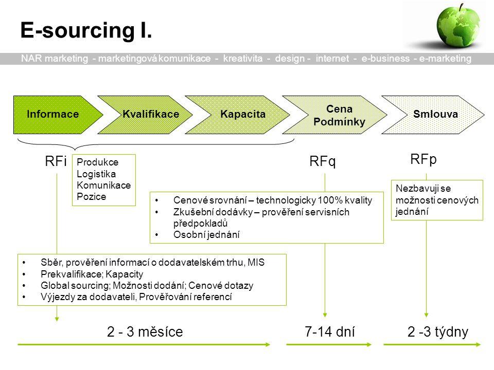 Informace Cena Podmínky SmlouvaKvalifikace Cenové srovnání – technologicky 100% kvality Zkušební dodávky – prověření servisních předpokladů Osobní jednání Kapacita Nezbavuji se možnosti cenových jednání Sběr, prověření informací o dodavatelském trhu, MIS Prekvalifikace; Kapacity Global sourcing; Možnosti dodání; Cenové dotazy Výjezdy za dodavateli, Prověřování referencí 2 - 3 měsíce 7-14 dní2 -3 týdny RFiRFq RFp Produkce Logistika Komunikace Pozice E-sourcing I.