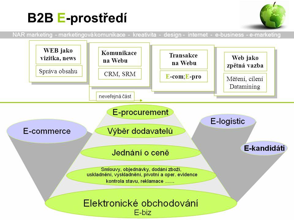 WEB jako vizitka, news Správa obsahu Komunikace na Webu CRM, SRM Transakce na Webu E-com;E-pro Web jako zpětná vazba Měření, cílení Datamining FIRMA (trh) Klienti Dodavatelé Konkurence --------------- Cena Produkty Komunikace ---------------- Technologie Lidé Informace neveřejná část Vstup: E-pro Kvalita Flexibilita Servis Variabilita Odp.časy Náklady + - Výstup: E-com Nástroje pro vyjednávání e-Sourcing, e-RFx, e-Aukce Nástroje pro řízení workflow e-P2P, e-SCM Snížení externích nákladůSnížení interních nákladůRůst výnosů front office back office klient Ebiz - transakční platforma e-Commerce, e-C2C Příležitost pro vyšší vnímání hodnoty zákazníkem Ebiz - marketingový rozměr péče, akvizice, e-CRM motivace poptávky + B2B E-prostředí NAR marketing - marketingová komunikace - kreativita - design - internet - e-business - e-marketing