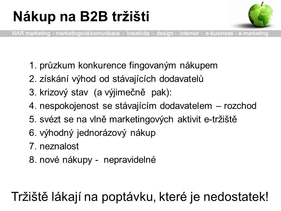 1.průzkum konkurence fingovaným nákupem 2.získání výhod od stávajících dodavatelů 3.krizový stav (a výjimečně pak): 4.nespokojenost se stávajícím dodavatelem – rozchod 5.svézt se na vlně marketingových aktivit e-tržiště 6.výhodný jednorázový nákup 7.neznalost 8.nové nákupy - nepravidelné Nákup na B2B tržišti Tržiště lákají na poptávku, které je nedostatek.