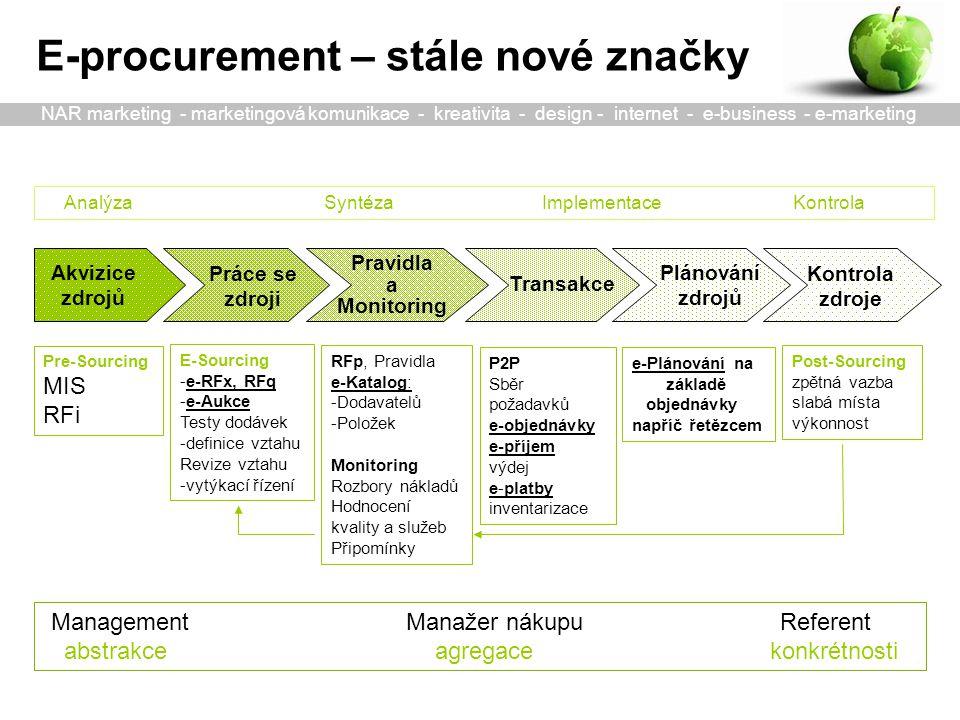 Akvizice zdrojů Transakce Plánování zdrojů Práce se zdroji Pravidla a Monitoring Pre-Sourcing MIS RFi E-Sourcing -e-RFx, RFq -e-Aukce Testy dodávek -definice vztahu Revize vztahu -vytýkací řízení P2P Sběr požadavků e-objednávky e-příjem výdej e-platby inventarizace RFp, Pravidla e-Katalog: -Dodavatelů -Položek Monitoring Rozbory nákladů Hodnocení kvality a služeb Připomínky e-Plánování na základě objednávky napříč řetězcem E-procurement – stále nové značky Management Manažer nákupu Referent abstrakce agregace konkrétnosti Kontrola zdroje Post-Sourcing zpětná vazba slabá místa výkonnost Analýza Syntéza Implementace Kontrola NAR marketing - marketingová komunikace - kreativita - design - internet - e-business - e-marketing