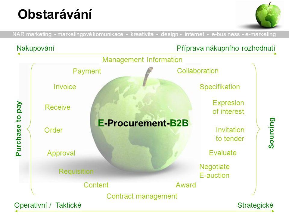 Akvizice zdrojů Transakce Plánování zdrojů Práce se zdroji Pravidla a Monitoring Pre-Sourcing MIS RFi E-Sourcing -e-RFx, RFq -e-aukce Testy dodávek -definice vztahu Revize vztahu -vytýkací řízení Sběr požadavků e-objednávky e-příjem výdej e-platby inventarizace RFp, Pravidla e-Katalog: -Dodavatelů -Položek Monitoring Rozbory nákladů Hodnocení kvality a služeb Připomínky e-Plánování na základě ODB objednávky napříč řetězcem Operativní P2P procurement Kontrola zdroje Post-Sourcing zpětná vazba slabá místa výkonnost Sběr požadavků e-objednávky e-příjem výdej e-platby inventarizace NAR marketing - marketingová komunikace - kreativita - design - internet - e-business - e-marketing