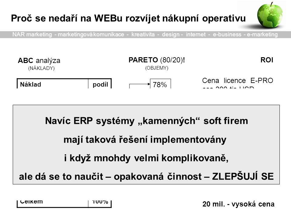 Akvizice zdrojů Transakce Plánování zdrojů Práce se zdroji Pravidla a Monitoring PreSourcing MIS RFi E-Sourcing -e-RFx, RFq -e-aukce Testy dodávek -definice vztahu Revize vztahu -vytýkací řízení Sběr požadavků e-objednávky e-příjem výdej e-platby inventarizace RFp, Pravidla e-Katalog: -Dodavatelů -Položek Monitoring Rozbory nákladů Hodnocení kvality a služeb Připomínky e-Plánování na základě ODB objednávky napříč řetězcem E - katalogy dodavatelů a položek nákupu Kontrola zdroje Post-Sourcing zpětná vazba slabá místa výkonnost e-Katalogizace - Dodavatelů - Položek NAR marketing - marketingová komunikace - kreativita - design - internet - e-business - e-marketing