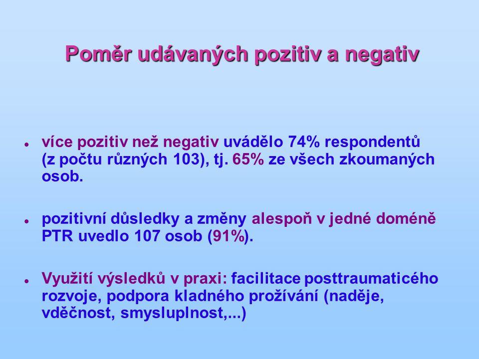 Poměr udávaných pozitiv a negativ více pozitiv než negativ uvádělo 74% respondentů (z počtu různých 103), tj. 65% ze všech zkoumaných osob. pozitivní