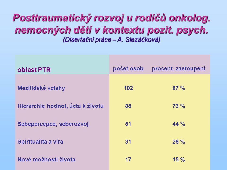 oblast PTR počet osobprocent.