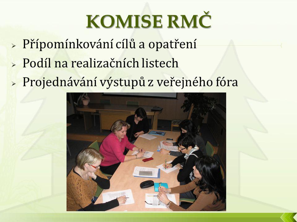  Přípomínkování cílů a opatření  Podíl na realizačních listech  Projednávání výstupů z veřejného fóra