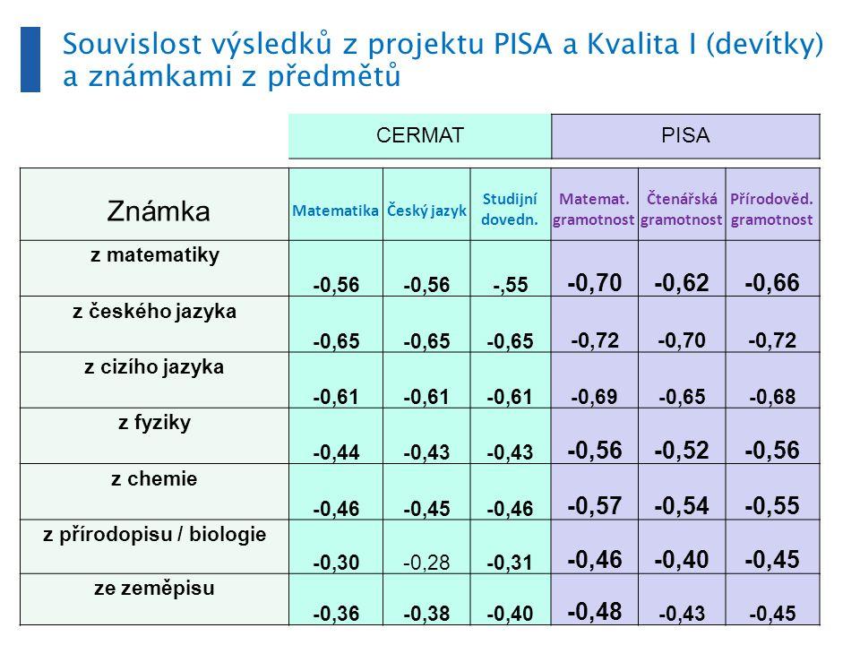 Známka MatematikaČeský jazyk Studijní dovedn.Matemat.