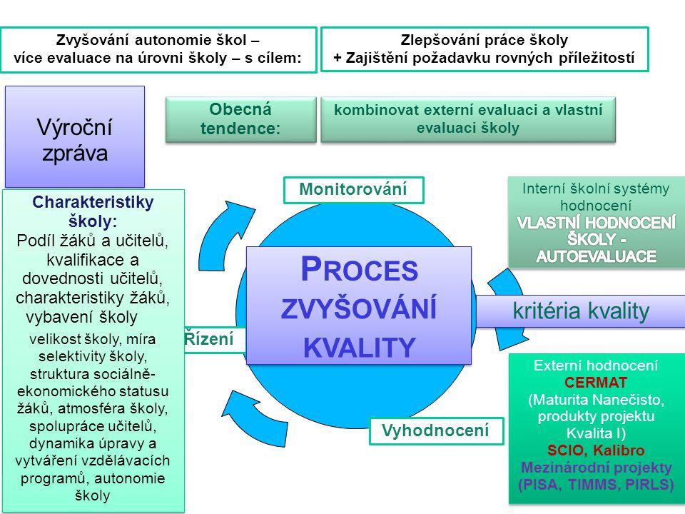 Interní Školní klasifikační a examinační systémy Přijímací řízení na SŠ Závěrečné a maturitní zkoušky, absolutoria apod.