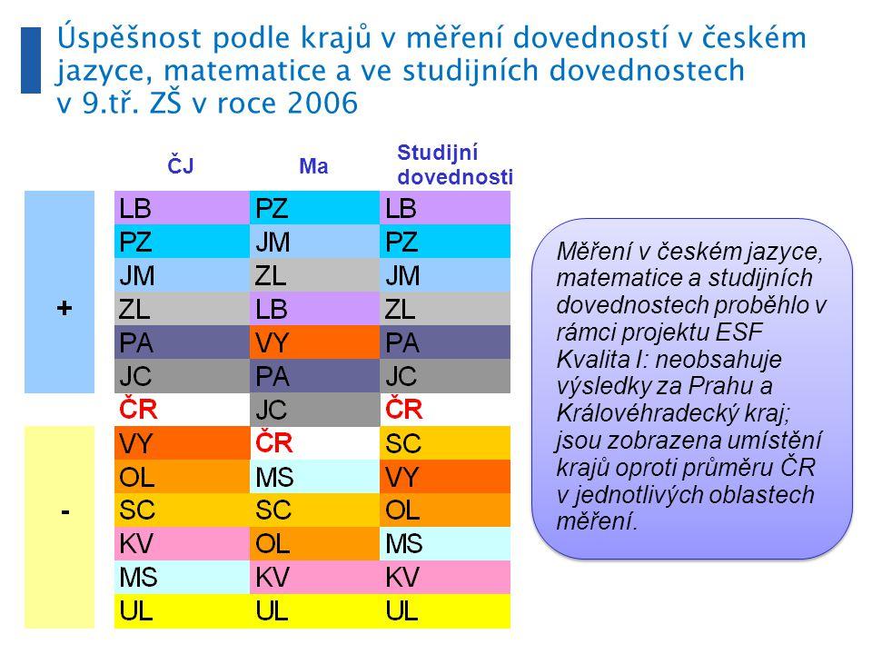 Měření v českém jazyce, matematice a studijních dovednostech proběhlo v rámci projektu ESF Kvalita I: neobsahuje výsledky za Prahu a Královéhradecký kraj; jsou zobrazena umístění krajů oproti průměru ČR v jednotlivých oblastech měření.