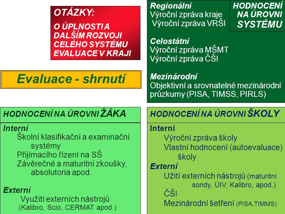 Interní Školní klasifikační a examinační systémy Přijímacího řízení na SŠ Závěrečné a maturitní zkoušky, absolutoria apod.