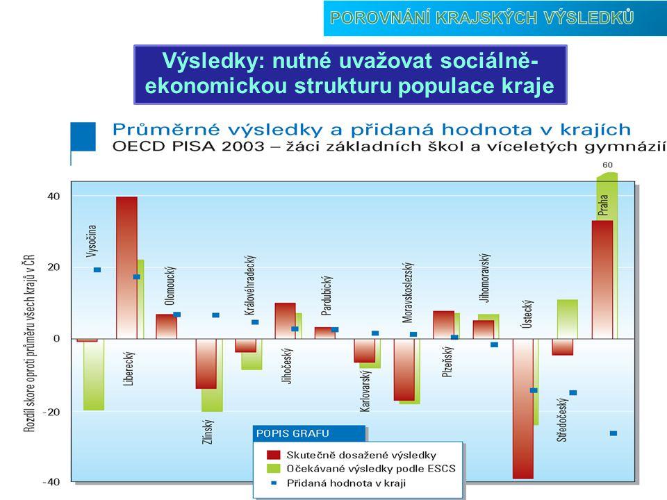 Výsledky: nutné uvažovat sociálně- ekonomickou strukturu populace kraje