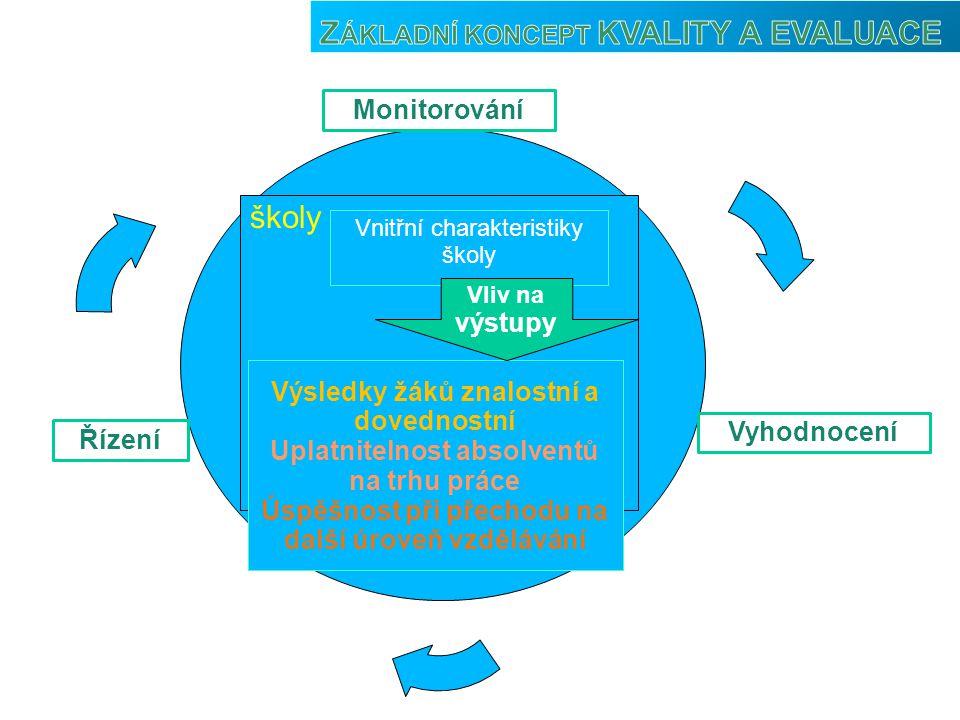 Monitorování Vyhodnocení Řízení školy Vnitřní charakteristiky školy Výsledky žáků znalostní a dovednostní Uplatnitelnost absolventů na trhu práce Úspěšnost při přechodu na další úroveň vzdělávání Vliv na výstupy Externí hodnocení CERMAT (Maturita Nanečisto, produkty projektu Kvalita I) SCIO, Kalibro, ČŠI Mezinárodní projekty (PISA, TIMMS, PIRLS)