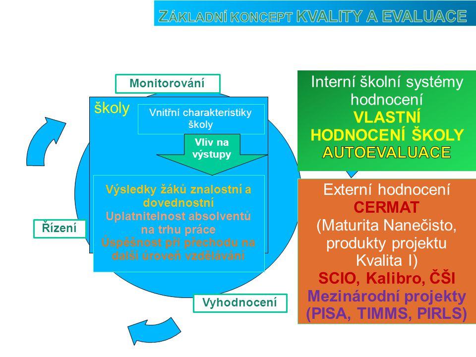Monitorování Vyhodnocení Řízení Krajské školství Externí hodnocení CERMAT (Maturita Nanečisto, produkty projektu Kvalita I) SCIO, Kalibro Mezinárodní projekty (PISA, TIMMS, PIRLS) Výroční zpráva Dlouhodobý záměr kraje kombinovat externí evaluaci a vlastní evaluaci školy Obecná tendence: Zvyšování autonomie škol - více evaluace na úrovni školy – s cílem: Zlepšování práce školy + Zajištění požadavku rovných příležitostí