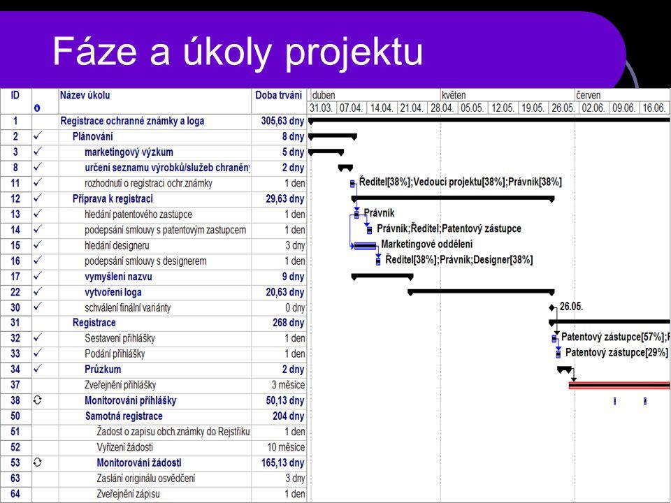 Fáze a úkoly projektu