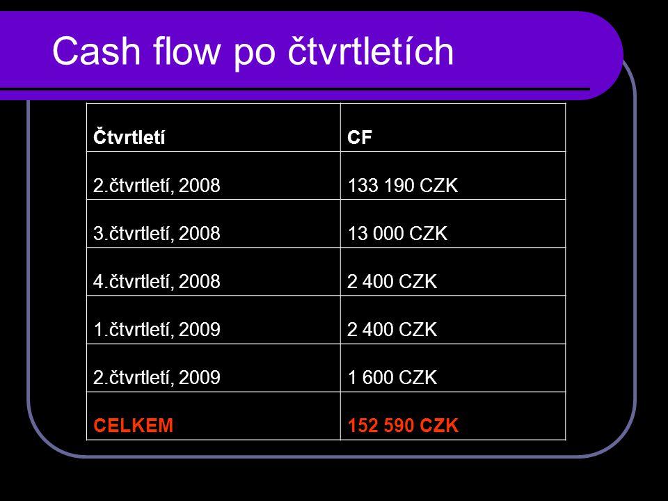 Cash flow po čtvrtletích ČtvrtletíCF 2.čtvrtletí, 2008133 190 CZK 3.čtvrtletí, 200813 000 CZK 4.čtvrtletí, 20082 400 CZK 1.čtvrtletí, 20092 400 CZK 2.čtvrtletí, 20091 600 CZK CELKEM152 590 CZK