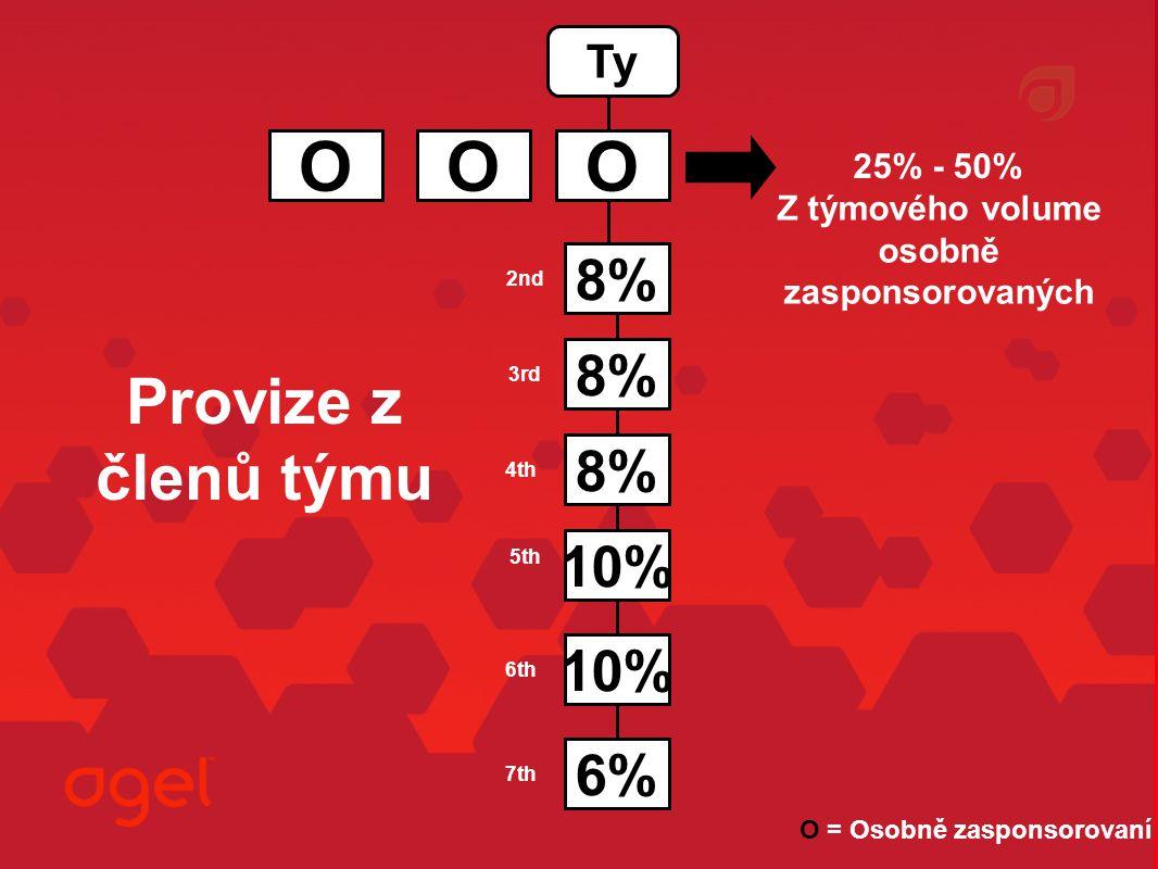 Provize z členů týmu O 8% 10% 6% Ty 25% - 50% OO Z týmového volume osobně zasponsorovaných 2nd 3rd 4th 5th 6th 7th O = Osobně zasponsorovaní