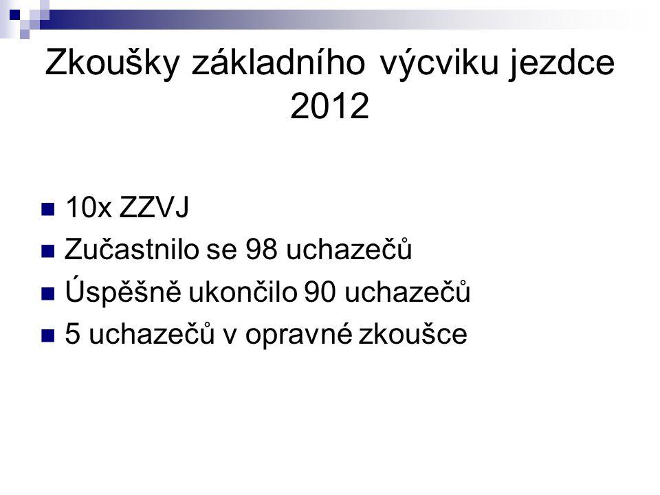 Zkoušky základního výcviku jezdce 2012 10x ZZVJ Zučastnilo se 98 uchazečů Úspěšně ukončilo 90 uchazečů 5 uchazečů v opravné zkoušce