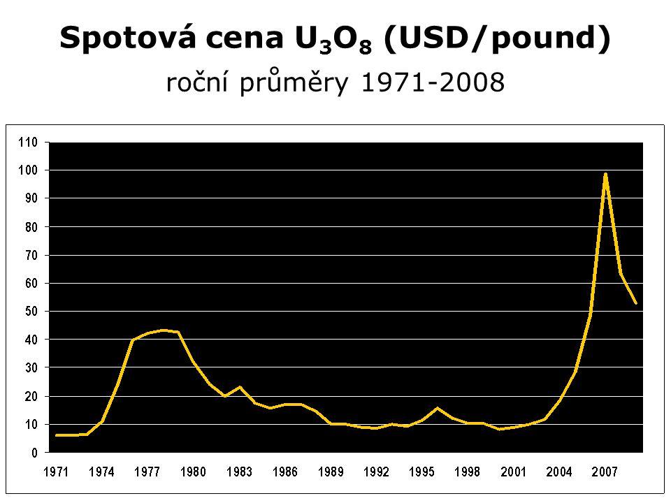 Spotová cena U 3 O 8 (USD/pound) roční průměry 1971-2008