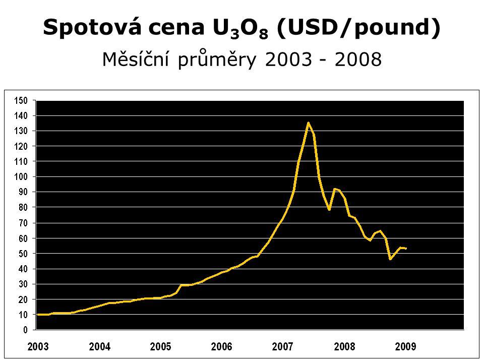 Spotová cena U 3 O 8 (USD/pound) Měsíční průměry 2003 - 2008
