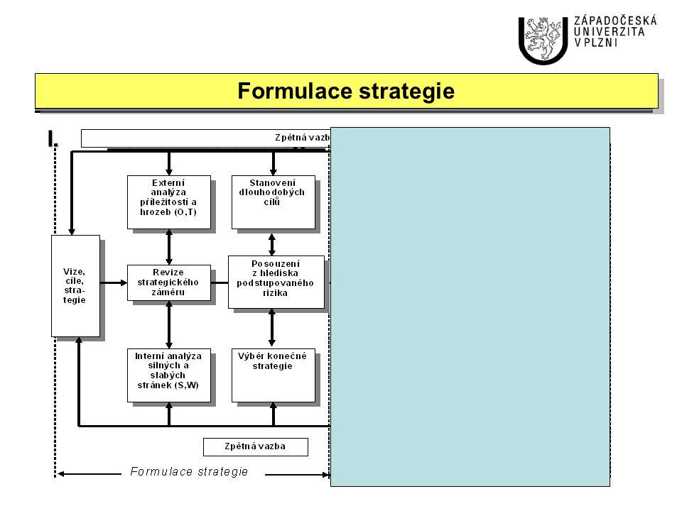 Struktura strategického plánu Plán prodeje a marketingu Plán výroby Plán investic Personální plán Plán výzkumu a inovací Plán zásob Finanční plán Rozpočet výnosů Kalkulace nákladů, rozpočet provozních nákladů Rozpočet mzdových a sociálních nákladů Výdaje na V&V Rozvaha, výsledovka, CF Rozpočet nákladů na logistiku Investiční výdaje