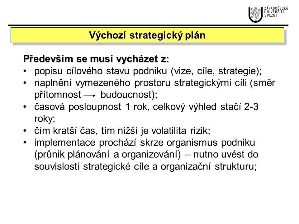 Stanovení a parametrizace krátkodobých cílů Krátkodobé cíle musí být rovněž SMART.