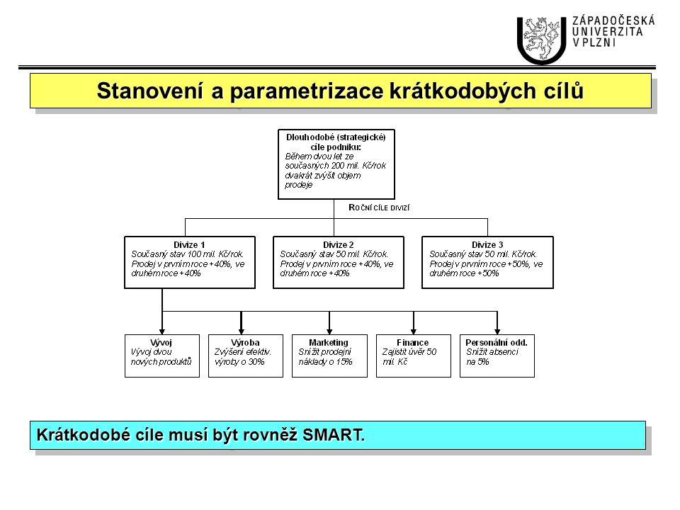 Vertikální (specifikuje a zařazuje plánované aktivity do hierarchie organizační struktury); Horizontální (určuje úkoly v konkrétní správní jednotce organizace); Časová (specifikuje termíny úkolů); Plánovací činnosti Vychází se ze stanovených krátkodobých strategických cílů.
