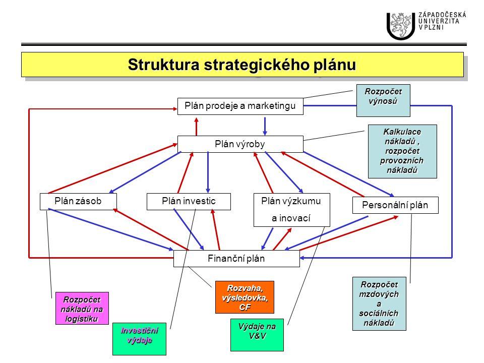 Vize, cíle, strategie Hlavní vlastnosti vize: Musí mít požadovanou šíři a hloubku, aby mohla dát dostatečné alternativní zdroje pro postavení dlouhodobých cílů.