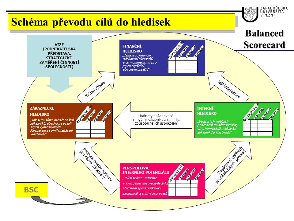 """PRINCIPY BSC výběr specifických strategických cílů pro rozhodující oblasti vlivu na trvale udržitelnou úspěšnost podnikání: ve vnějším prostředí se jedná o akcionáře a zákazníky ve vnitřním prostředí o provozní procesy, znalosti a růst firmy provedení výběru měřitelných ukazatelů výkonnosti, které nejtěsněji vyjadřují příslušné strategické cíle a zajišťují jejich vzájemně provázané a vyvážené vazby (charakteru """"příčina-účinek/výsledek ); stanovení indikátorů, které odpovídají požadované cílové (aspirační) úrovni ukazatelů výkonnosti a jejich průmět do konkrétních opatření a úkolů podnikatelského plánu/rozpočtu; vymezení rozhodujících strategických iniciativ a způsobu jejich zahrnutí do podnikatelských procesů, resp."""