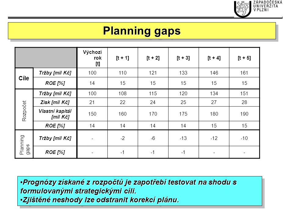 2426283034 1.Testování souladu zvolených KPI se strategickými cíli (např.
