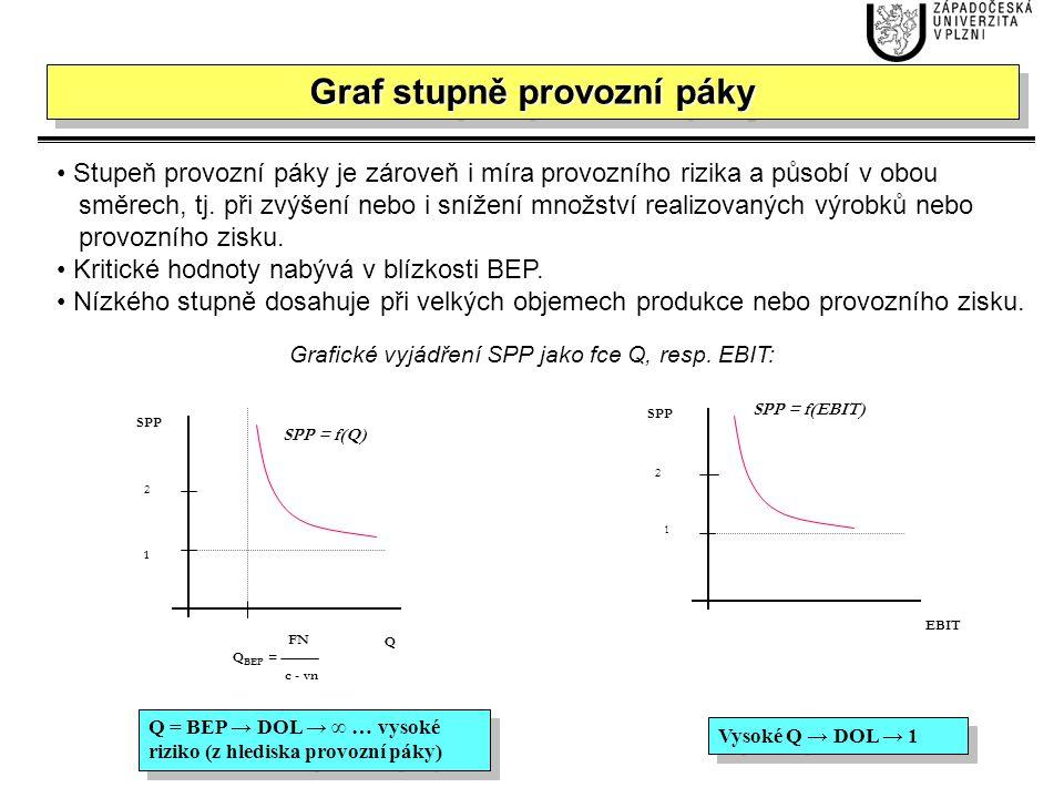 1 4 9 1 4 9 FN + U Q BEP = c - vn U Q EBIT DTL DTL = f(Q) DTL = f(EBIT) KP DTL = EBIT - U Projekty financované smíšeným kapitálem ovlivňují parametry provozní i finanční.