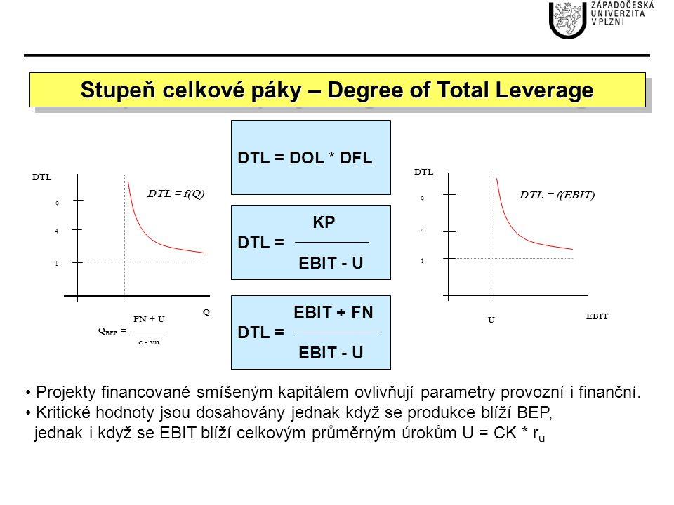 1 4 9 1 4 9 FN + U Q BEP = c - vn U Q EBIT DTL DTL = f(Q) DTL = f(EBIT) KP DTL = EBIT - U Projekty financované smíšeným kapitálem ovlivňují parametry
