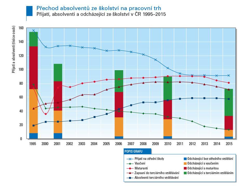 Malátova 17, 150 00 Praha 5 tel.: +420 221 900 513 · e-mail: jan.koucky@pedf.cuni.cz 1.Uplatnění a zaměstnatelnost absolventů škol jsou podmíněny celkovým ekonomickým vývojem 2.Demografický pokles a prodlužování délky vzdělávání snižuje nabídku pracovní síly 3.Vzdělání má u nás mimořádně vysokou ekonomickou hodnotu, současný vývoj ekonomiky ji však již neposiluje