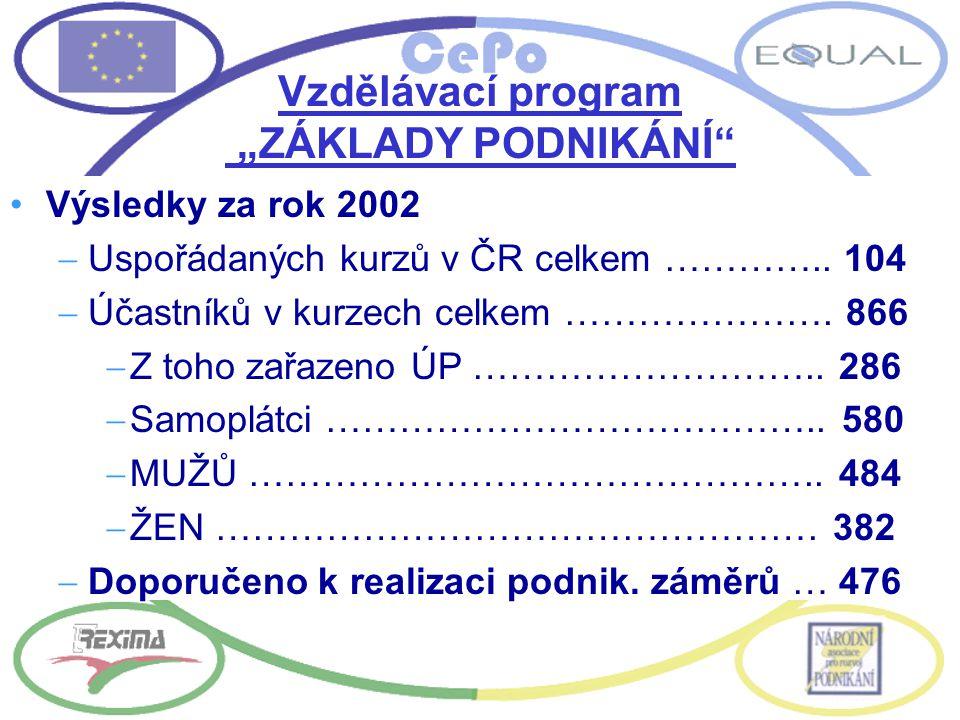 """Vzdělávací program """"ZÁKLADY PODNIKÁNÍ Výsledky za rok 2002  Uspořádaných kurzů v ČR celkem ………….."""
