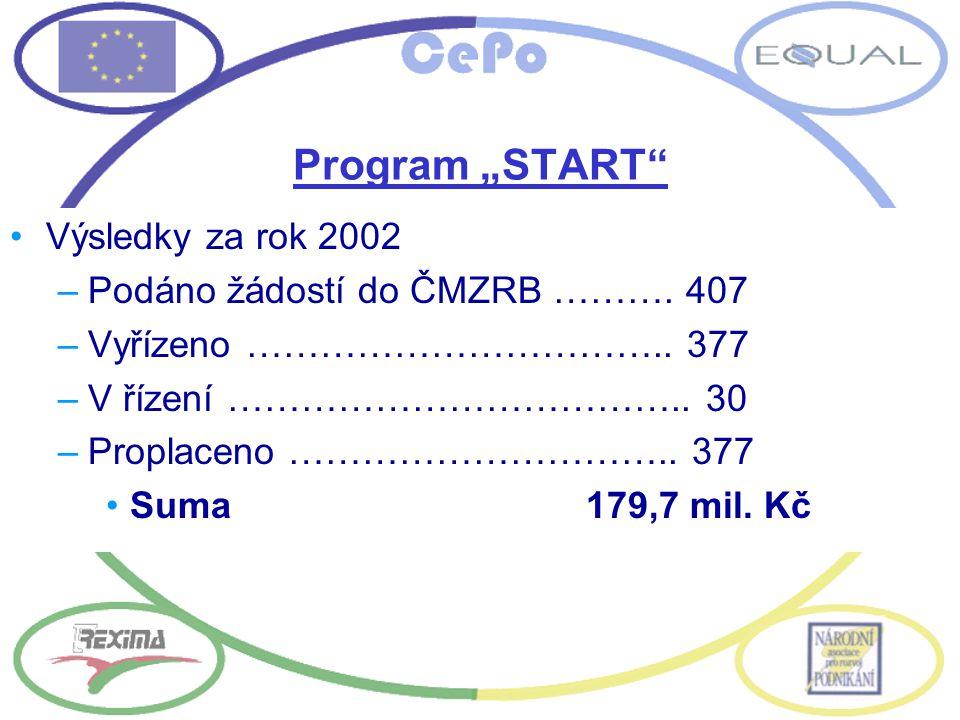 """Program """"START"""" Výsledky za rok 2002 –Podáno žádostí do ČMZRB ………. 407 –Vyřízeno …………………………….. 377 –V řízení ……………………………….. 30 –Proplaceno …………………………."""