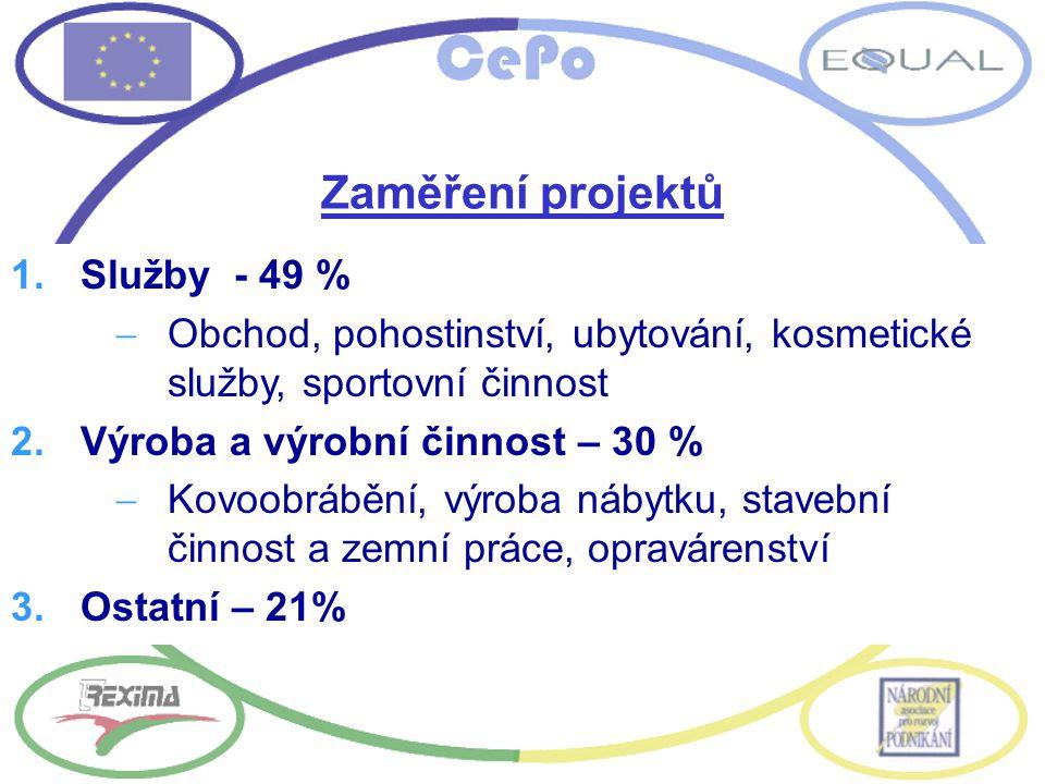 Zaměření projektů 1.Služby - 49 %  Obchod, pohostinství, ubytování, kosmetické služby, sportovní činnost 2.Výroba a výrobní činnost – 30 %  Kovoobrábění, výroba nábytku, stavební činnost a zemní práce, opravárenství 3.Ostatní – 21%