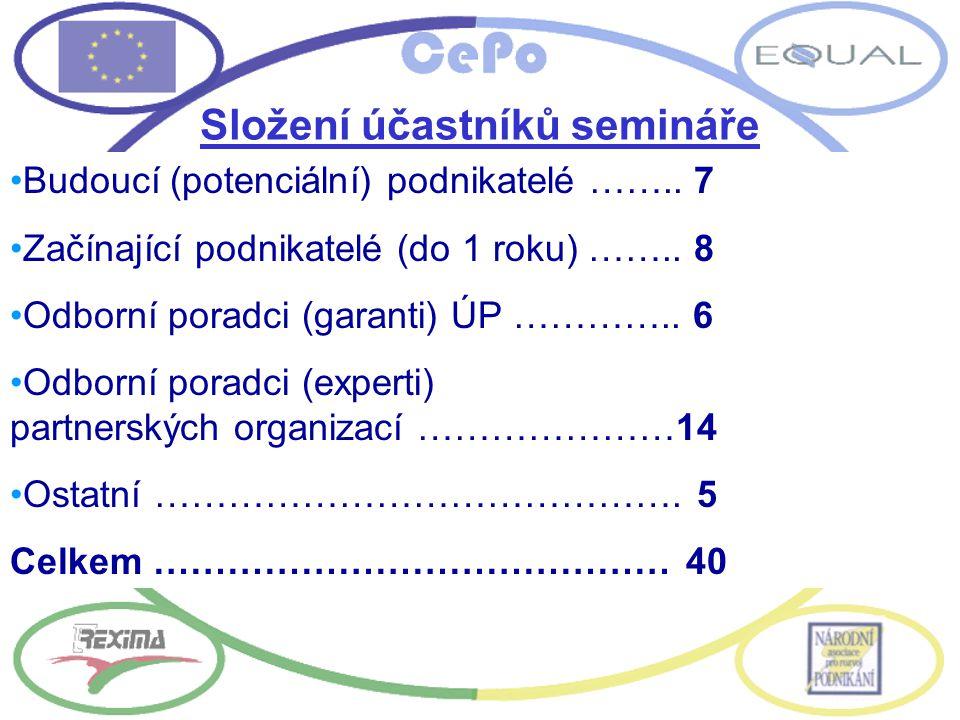Složení účastníků semináře Budoucí (potenciální) podnikatelé ……..