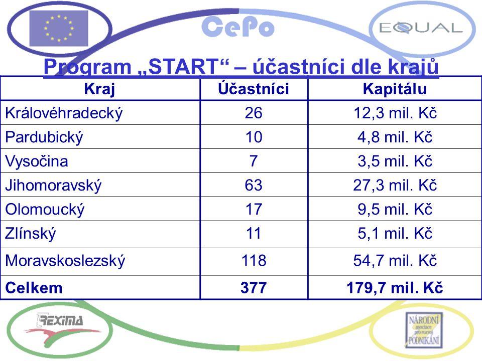 KrajÚčastníciKapitálu Královéhradecký2612,3 mil. Kč Pardubický104,8 mil. Kč Vysočina73,5 mil. Kč Jihomoravský6327,3 mil. Kč Olomoucký179,5 mil. Kč Zlí