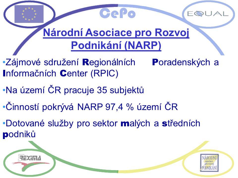 Národní Asociace pro Rozvoj Podnikání (NARP) Zájmové sdružení R egionálních P oradenských a I nformačních C enter (RPIC) Na území ČR pracuje 35 subjek